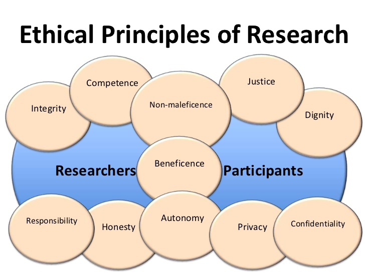 ethical considerations for research papers
