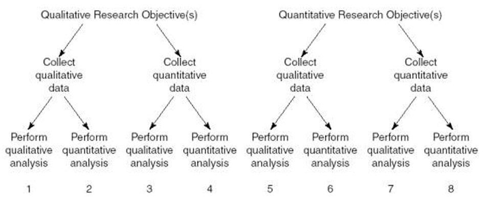 methods of data analysis in dissertation
